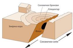 vistinski-odgovor-na-zemjotresi-thumb.jpg