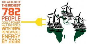 Богатството на 782 најбогати луѓе може да обезбеди обновлива енергија за половина свет