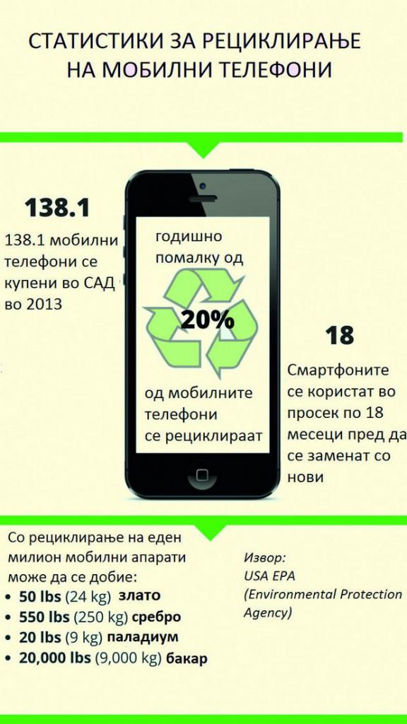 cell phone recycling koregirano
