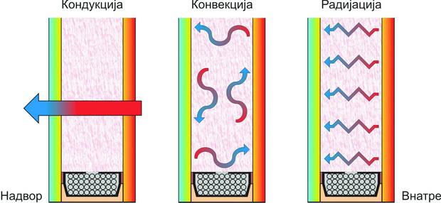Слика 1 -Три форми на пренесување на топлината низ двослојно застаклување
