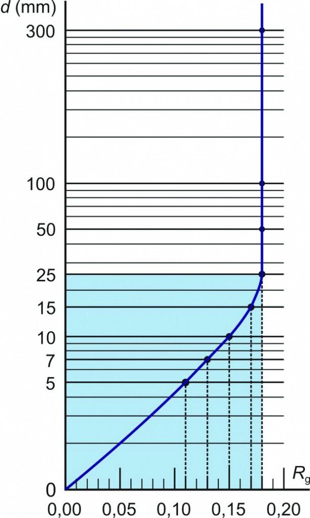 Слика 2 - Топлински отпор на вертикален воздушен слој