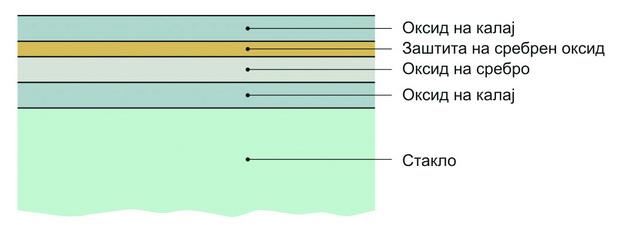 Слика 3 - Нискоемисивен метализиран слој врз стаклото за намалување на факторот 