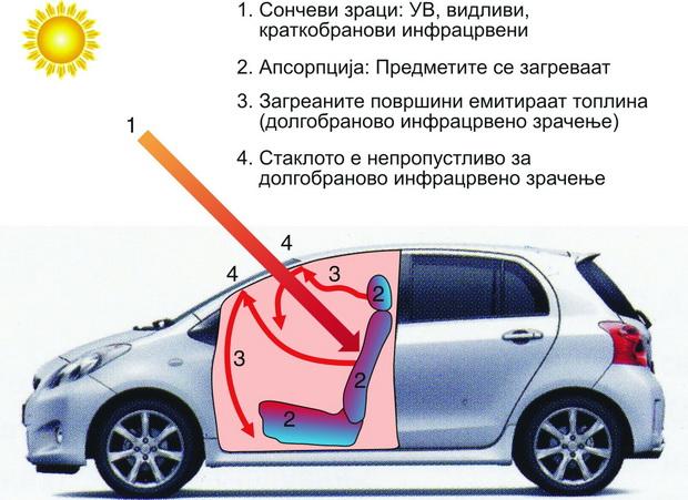 Слика 5 - Ефект на стаклена градина во автомобил