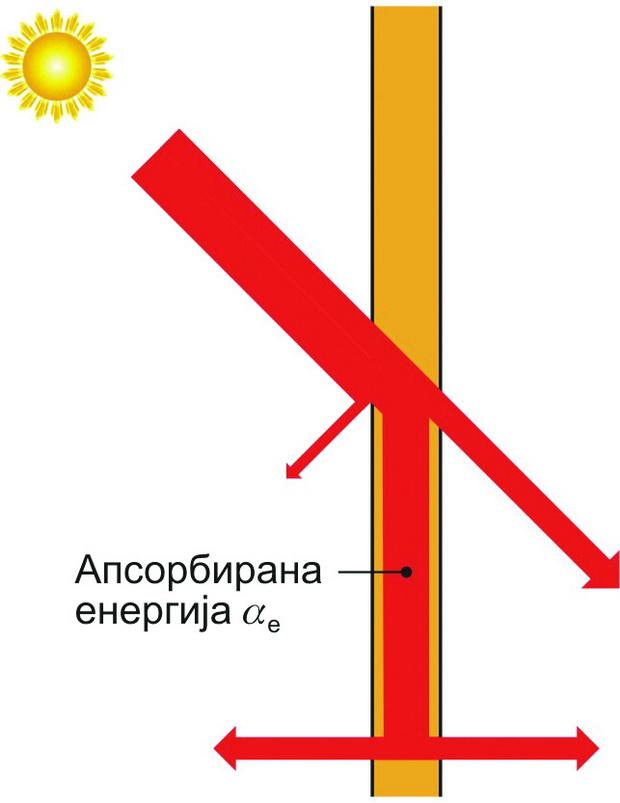 Слика 7 - Апсорпциско стакло
