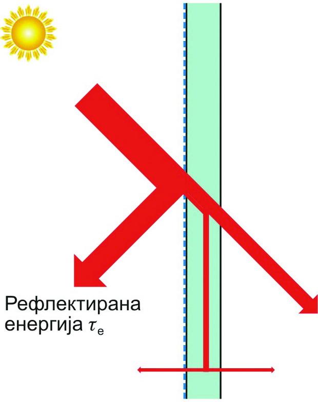 Слика 8 - Стакло за рефлексија со премаз од надворешна страна