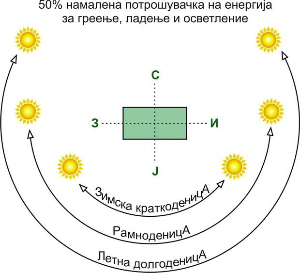 slika-1b-orientacija-sever-jug