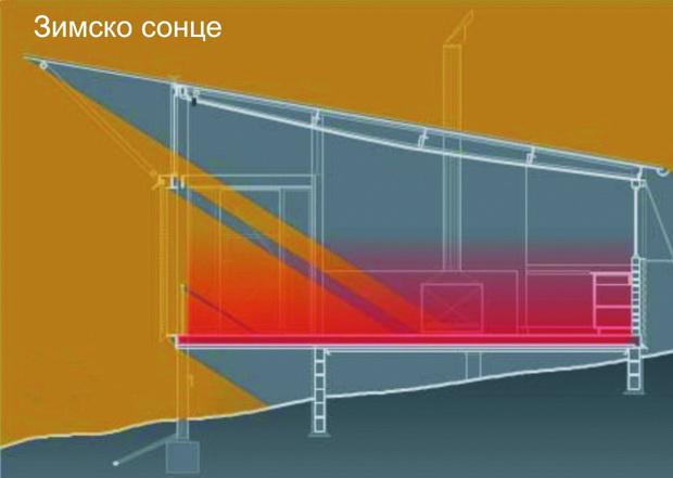 slika-3-sonceto-zrachi-vrz-pod-so-toplinska-inercija-a-podot-ja-vrakja-toplinata-vo-prostorot