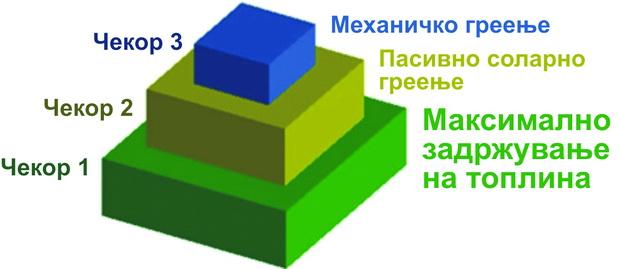 slika-5-chekori-vo-procesot-na-proektiranje-pasivno-greenje