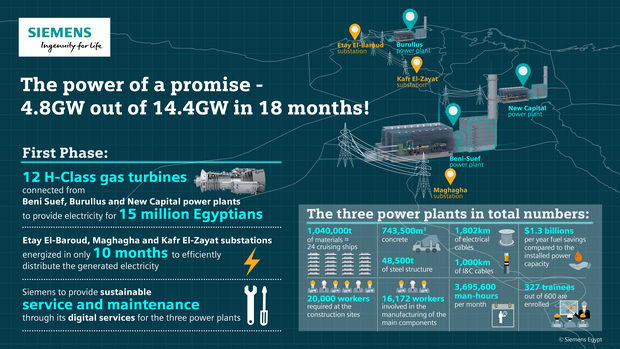 The power of a promise - 4.8GW out of 14.4GW in 18 months!