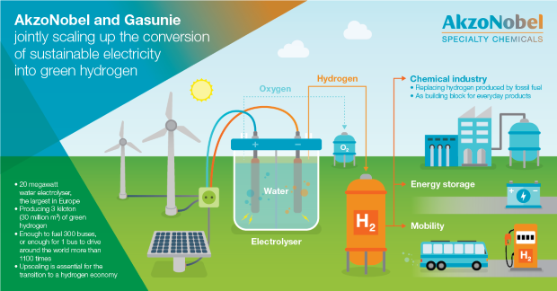 infographic_-_lifa_1201x628_-_akzonobel_and_gasunie_jointly_scaling_up_0