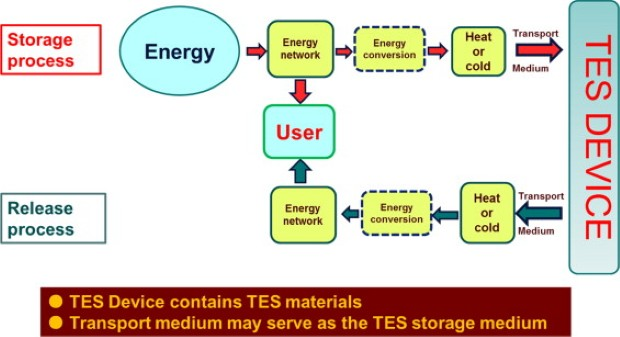 thermal storage 2