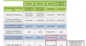 О2 Коалиција: Купуваат ли Уставниот суд и општина Карпош време за инвеститорите на спорните ДУП-ови?