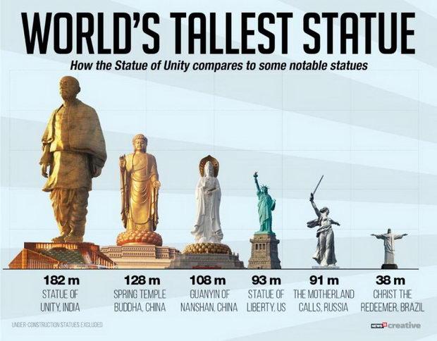 Statue-of-unity-05-782x611