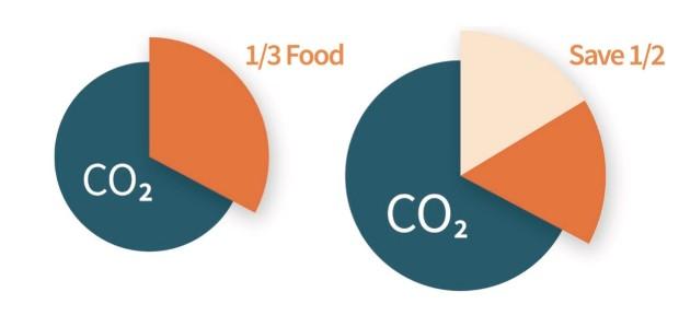 climate score3