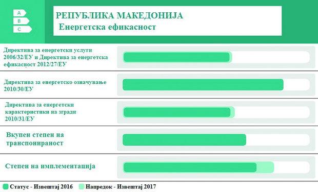 Оценка на Енергетската Заедница за напредокот на Македонија во областа на енергетска ефикасност