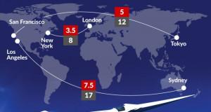 Суперсоничните авиони и заштитата на животната средина