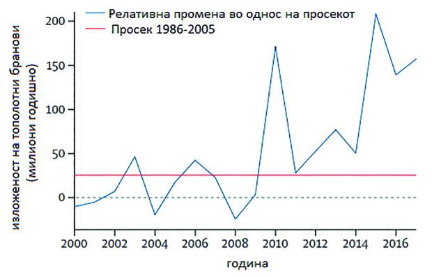 toplotni branovi( Izvor-Lancet Countdown)