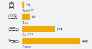 ЕУ размислува за воведување на еколошки такси за авио сообраќајот