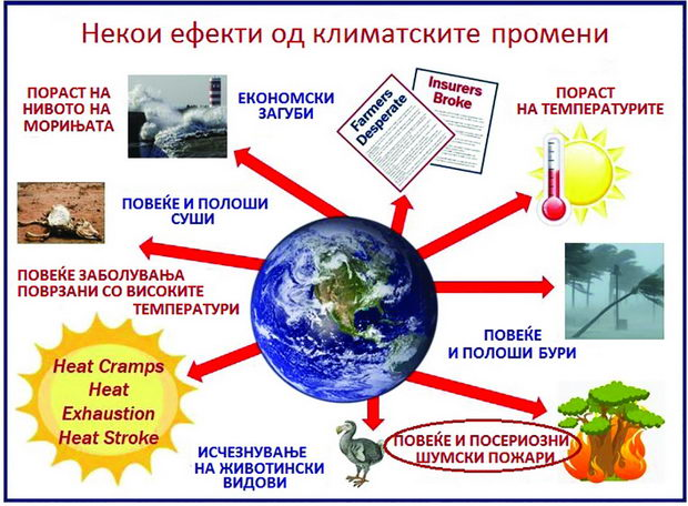 Climate-Change-Some-effects