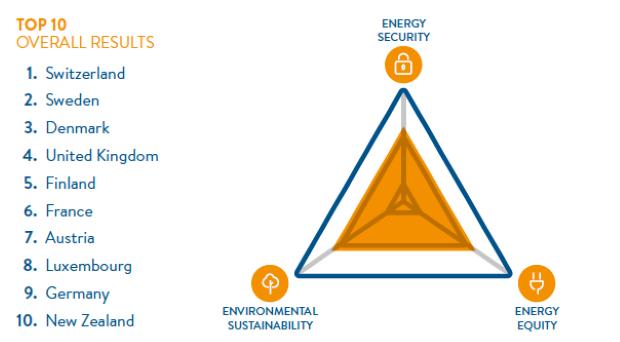 Како е рангирана Македонија според одржливоста на електроенергетскиот систем?