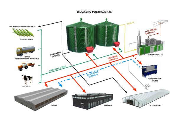 biogassrbija3