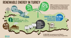 Турција има зацртано зголемување на обновливците за 50% до 2024 година