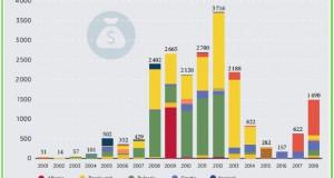 Следната деценија, клучна за енергетскиот сектор во регионот