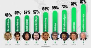 Во анкета за животната средина, David Attenborough е прогласен за највлијателна личност