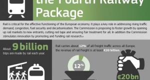 Ренесанса за железничкиот сообраќај во ЕУ