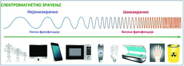 spektar na elektromagnetno zracenje_resize