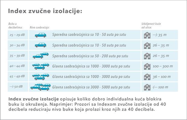 Index zvučne izolacije_resize