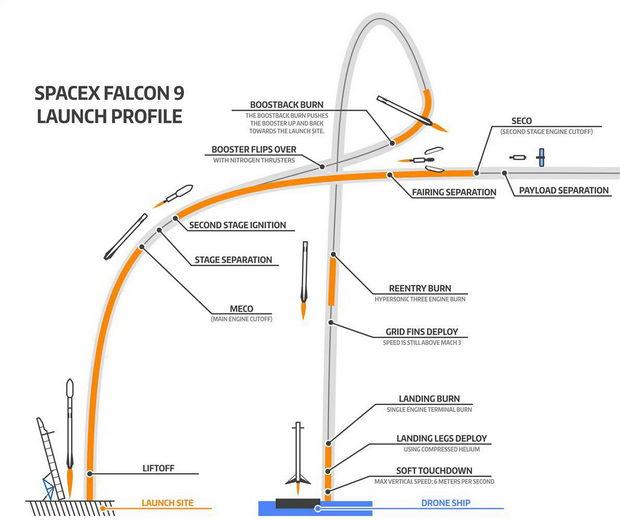 falcon 9 - raketa za povekjekratni lansiranja