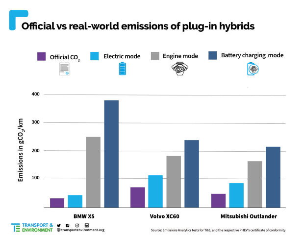 Real-PHEV-CO2-emissions-final