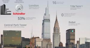 Пад на изградбата на облакодери во светот поради пандемијата