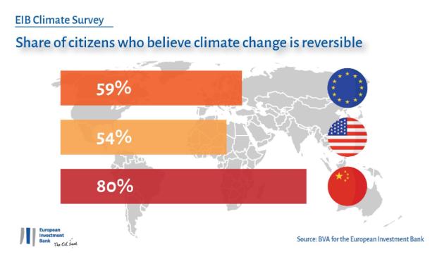 Од што се подготвени да се откажат граѓаните на ЕУ, САД и Кина, за да придонесат во борбата со климатските промени