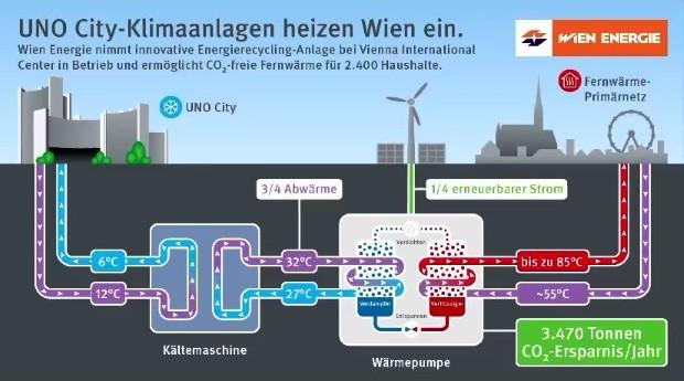 Виена ќе ја искористува отпадната топлина од клима уредите