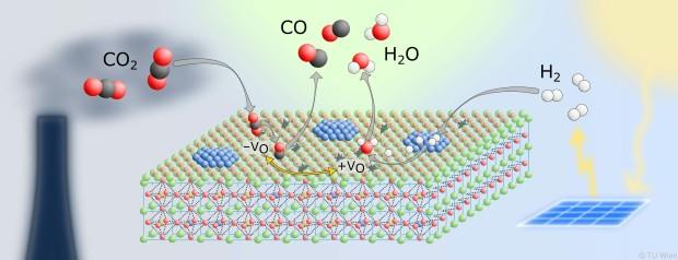 Der Katalysator hilft, CO2 in andere Substanzen umzuwandeln