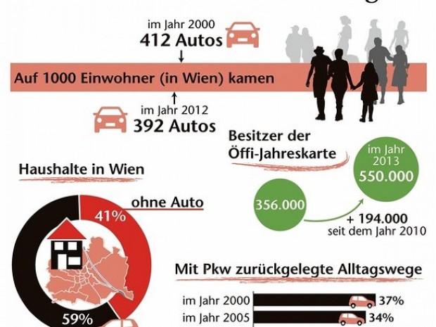 Расте бројот на домаќинствата во Виена кои немаат автомобил