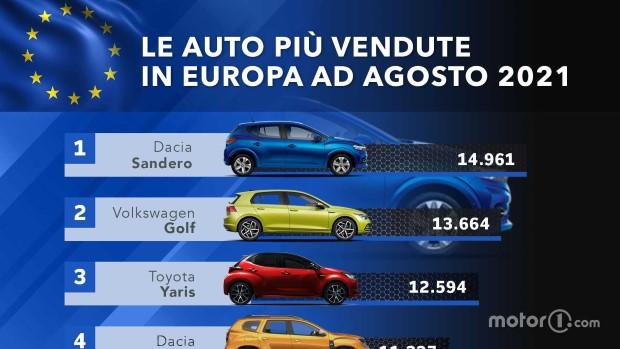 Како во време на криза, Dacia се проби на врвот?